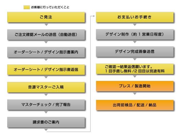 デザイン無料制作から納品までの流れ図