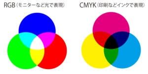 RGBとCMYK色の表現図