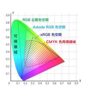 RGBとCMYKの色の空間イメージ図